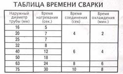 Сварка полипропиленовых труб в Междуреченске
